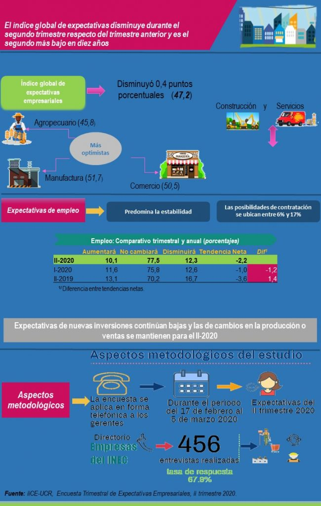 Datos de encuesta trimestral, IICE 2020